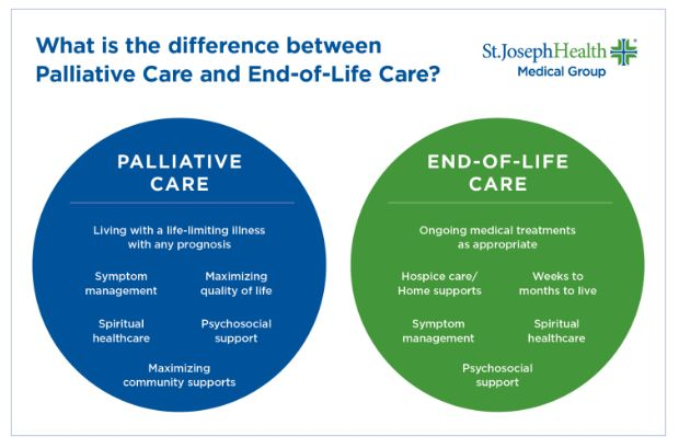 infographic explaining differences between palliative and end-of-life care